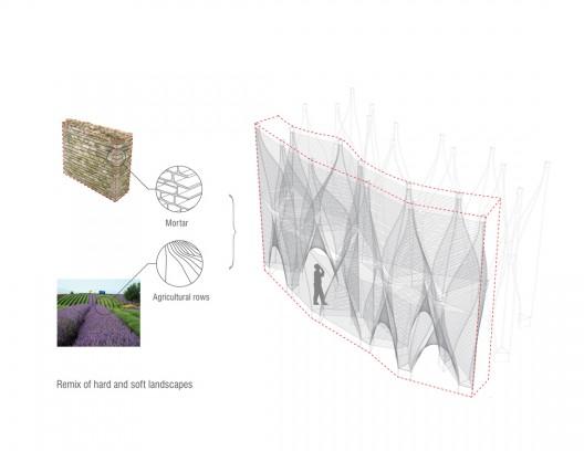 landscapes diagram