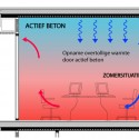 RWS-active concrete.eps active concrete diagram