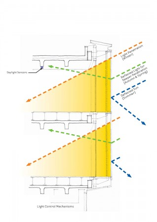 light penetration diagram