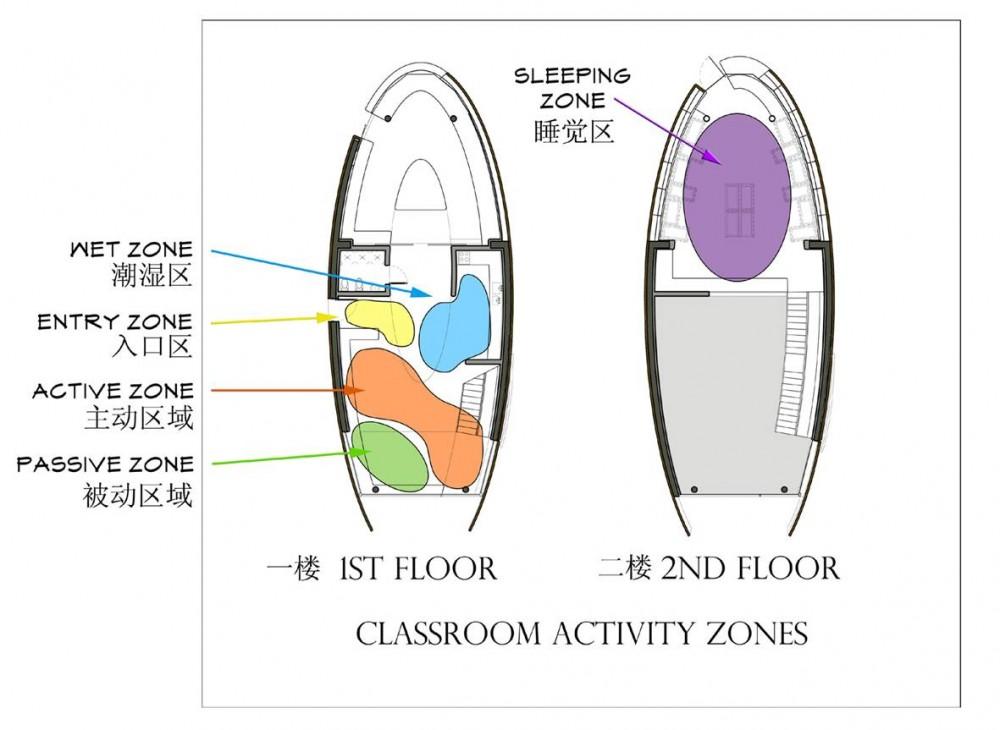 Architecture Photography  Activity Zones Diagram  49590