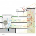 Kaze Hair Salon - Forte, Gimenes & Marcondes Ferraz Arquitetos summer diagram