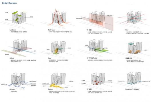 Kt Landmark Tower    Studio Daniel Liebeskind   G Lab  By