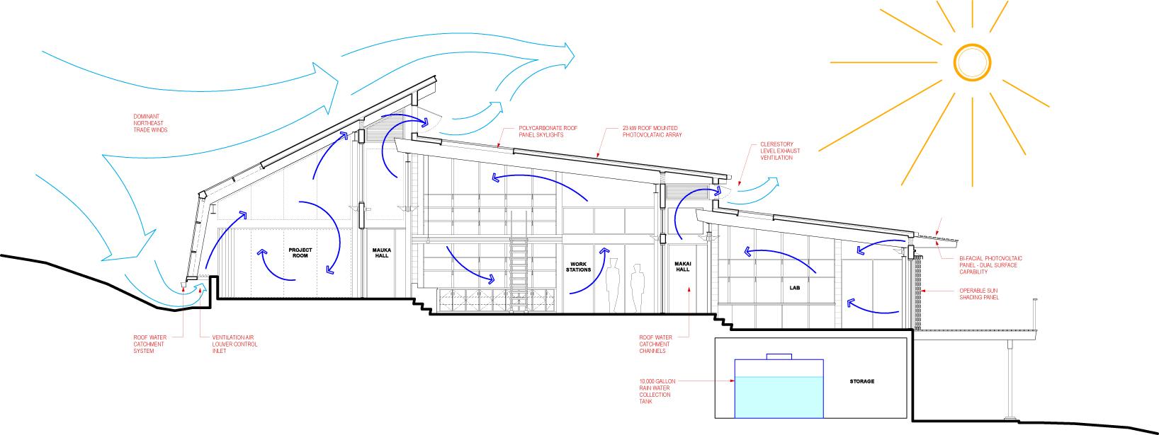 Hawaii preparatory academy energy laboratory flansburgh for Lab architects