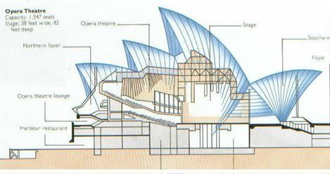 operatheater Opera Theater