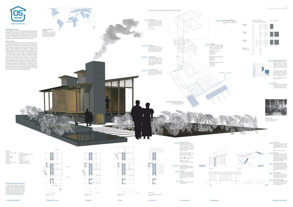 Winners of Open Source Housing Competition