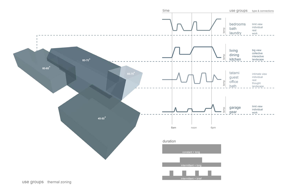 Workshop Architecture|Design Thermal Zoning Diagram U2013 ArchDaily
