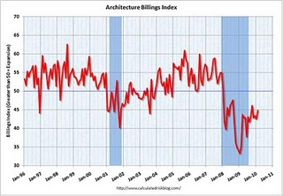 Slight Increase for Architecture Billings Index