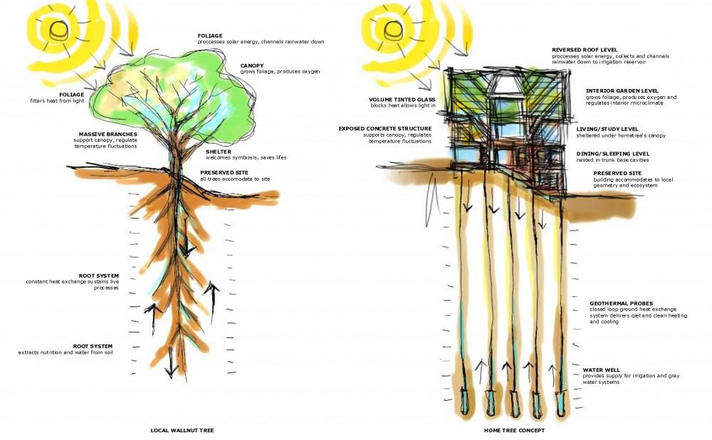 concept diagrams concept diagrams