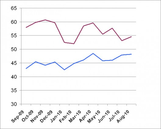 THE AIA BILLINGS INDEX FOR THE LAST 12 MONTHS, SHOWING BILLINGS (BLUE) AND INQUIRIES (RED).