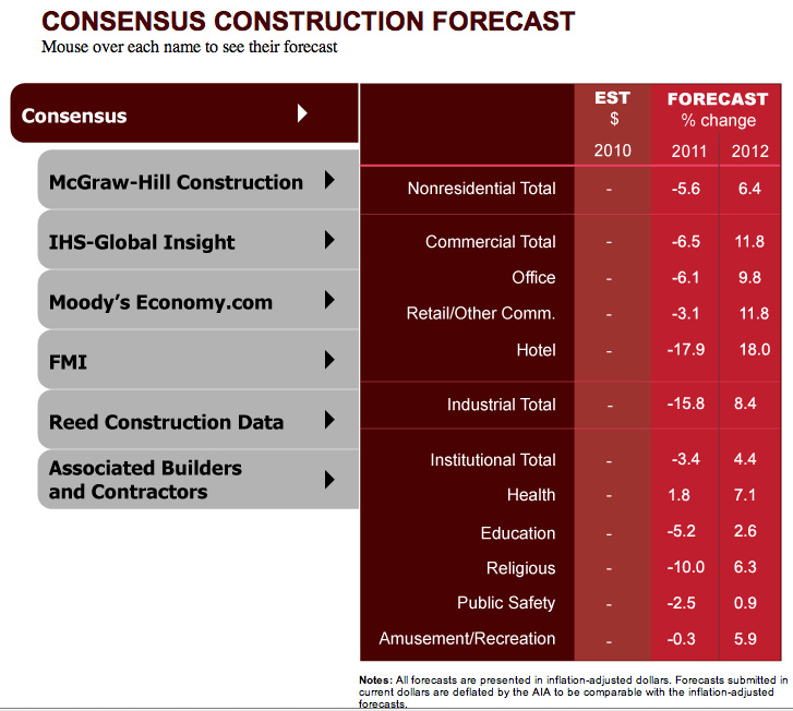 AIA Consensus Construction Forecast Predicts Continued Decline, Followed by Modest Recovery