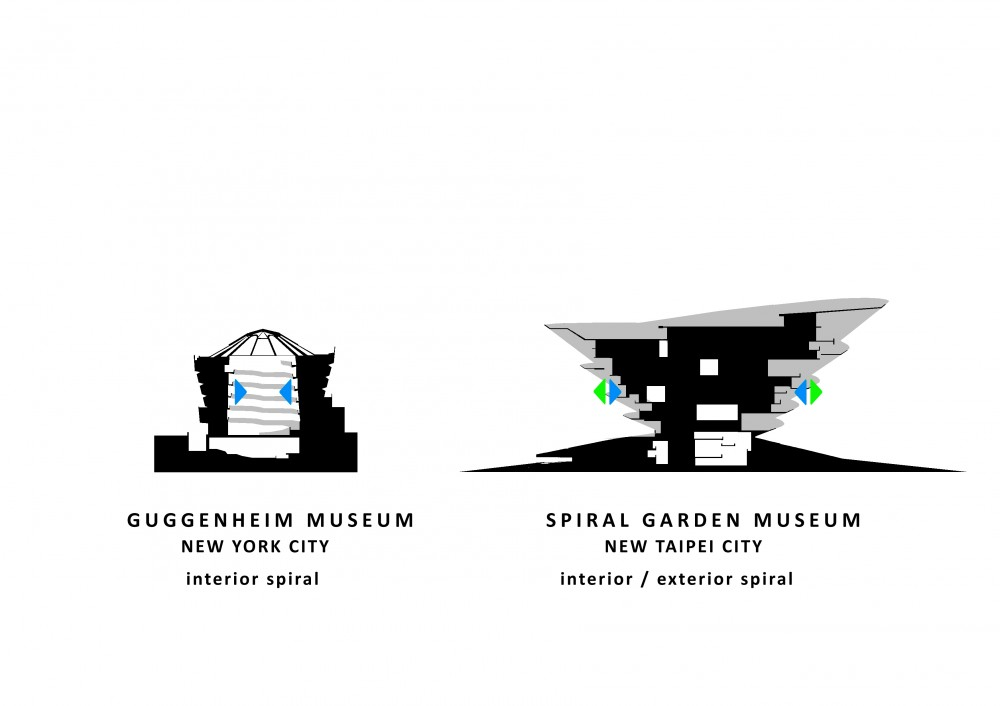 New Taipei City Museum of Art Competition Proposal / INFLUX_STUDIO