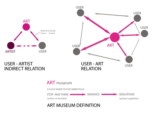 New Taipei City Museum of Art Proposal / Design Initiatives