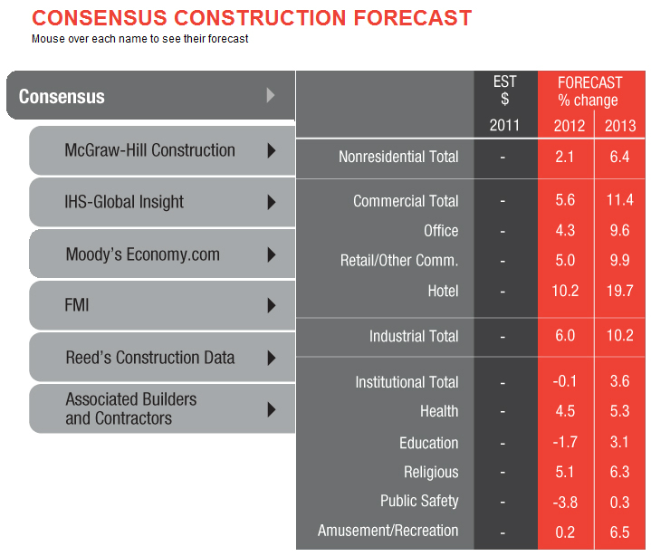 Nonresidential Construction Spending Expected to Increase in 2012