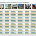 The Greenest Building_Summary of Results Via The Greenest Building: Quantifying the Environmental Value of Building Reuse