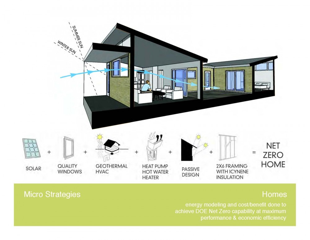Net Zero Energy Strategies