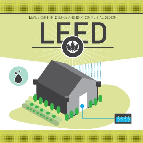 Infographic: LEED
