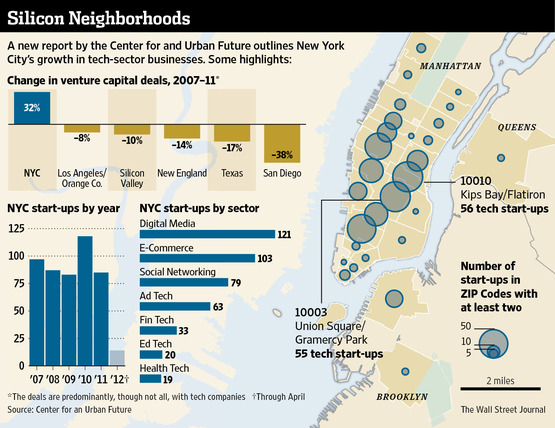 New York City Positioned to be the US's Next Tech City