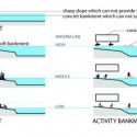 'Water Memory' - Rethinking Shanghai Competition Proposal (9) embankments diagram