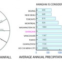 'Water Memory' - Rethinking Shanghai Competition Proposal (14) rainfall analysis diagram