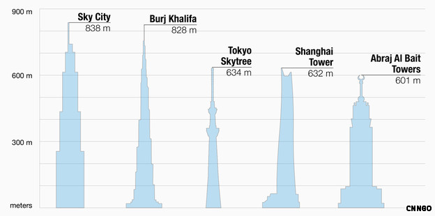 World&#8217;s Tallest Skyscraper To Be Built&#8230;In 90 Days
