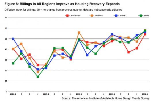 Trending for Household survey design