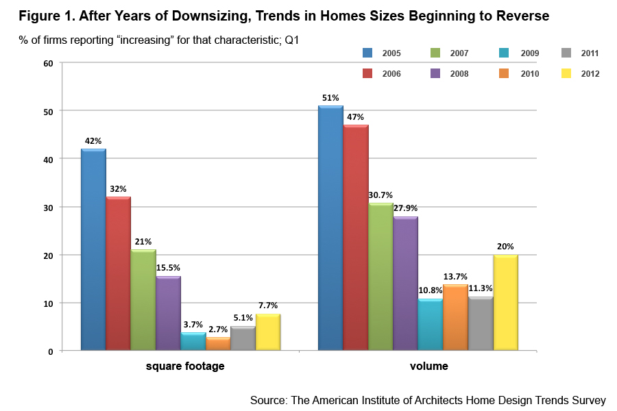 AIA Home Design Trend Survey Q1/2012
