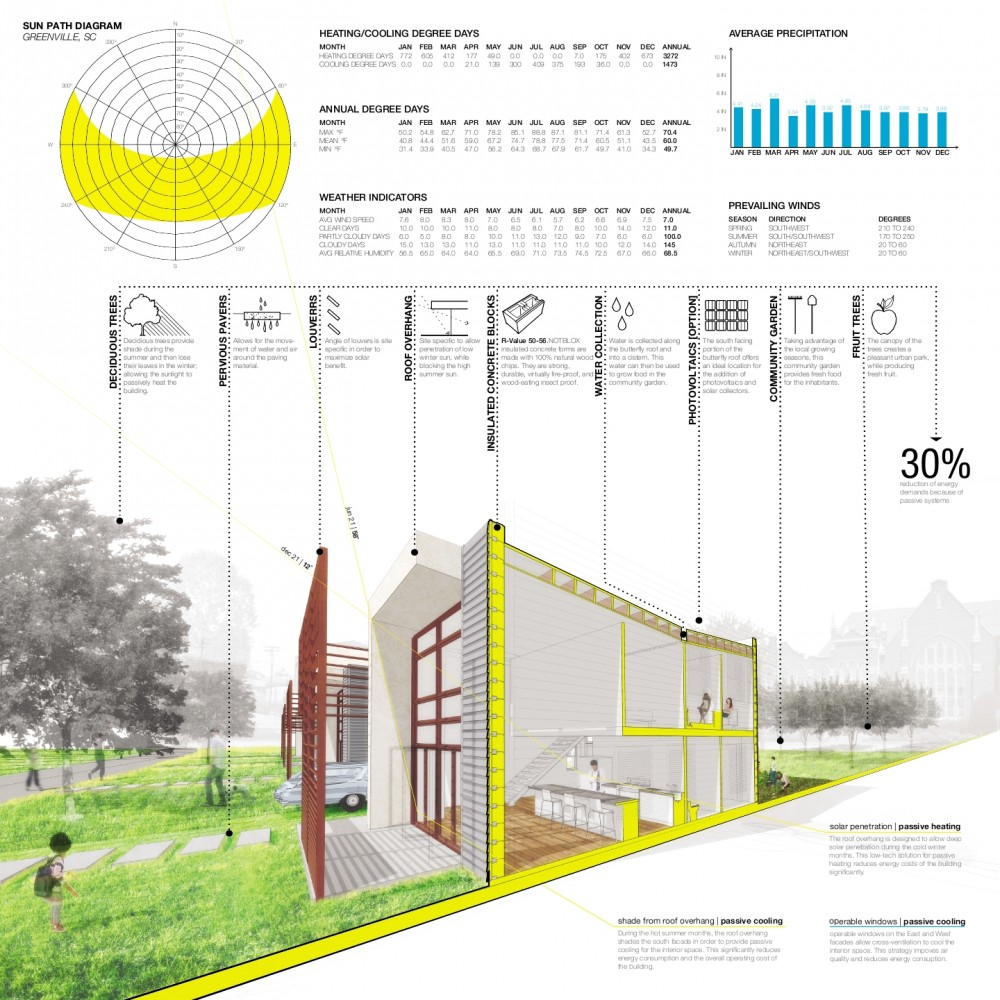 Winners of Habitat for Humanity's Sustainable Home Design Competition