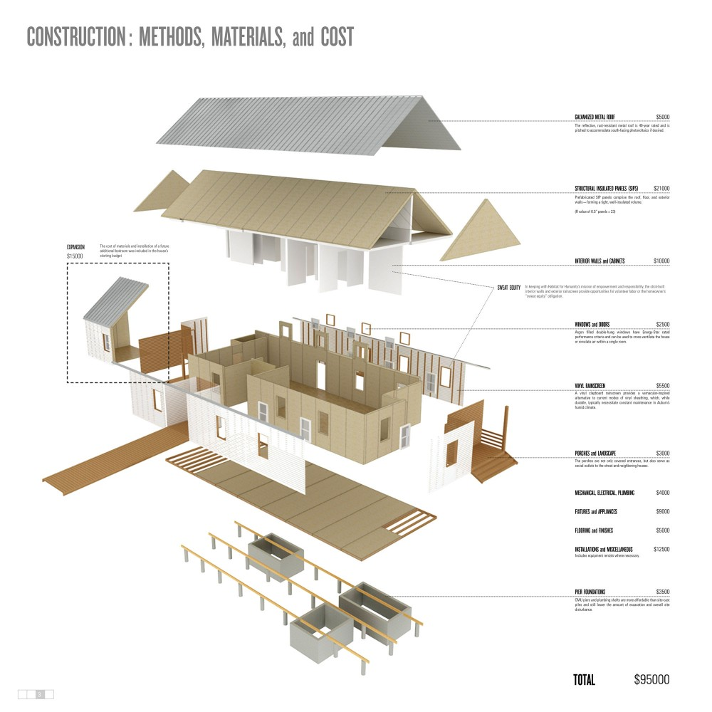 Winners of Habitat for Humanity&#8217;s Sustainable Home Design Competition