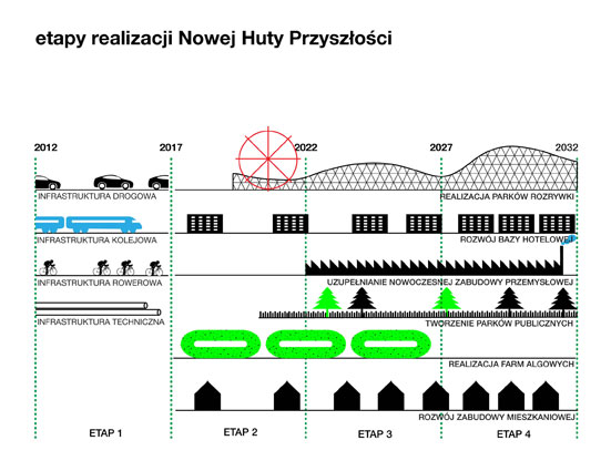 Nowa Huta of the Future Proposal / BudCud + Centrala + ARUP