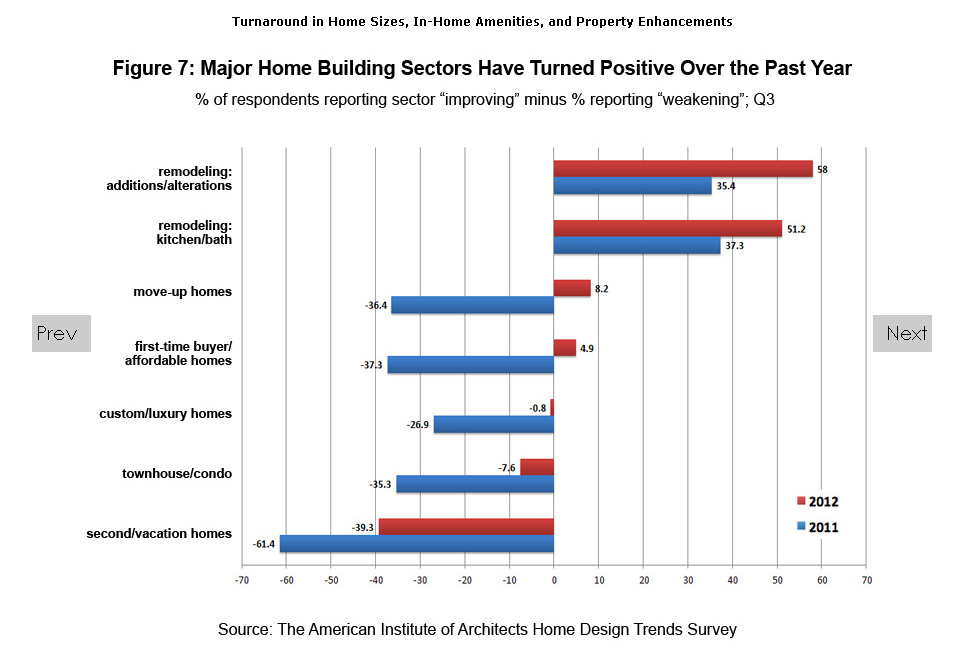 Is the American Dream Shifting Towards Density, In-fill Housing and Accessibility to Amenities?