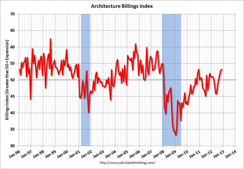 ABI Reports Strongest Business Conditions Since 2007