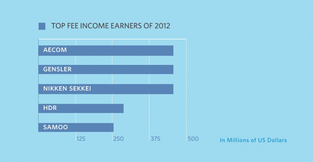 The Top 5 Earners of 2012 (And How They Did It)