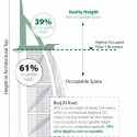 Vanity Height: How Much of a Skyscraper is Usable Space? Courtesy of CTBUH