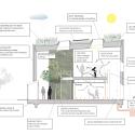 Soil Centre Copenhagen  / Christensen & Co Section