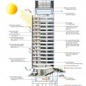 Weill Cornell Medical College / Todd Schliemann | Ennead Architects Sustentability Section